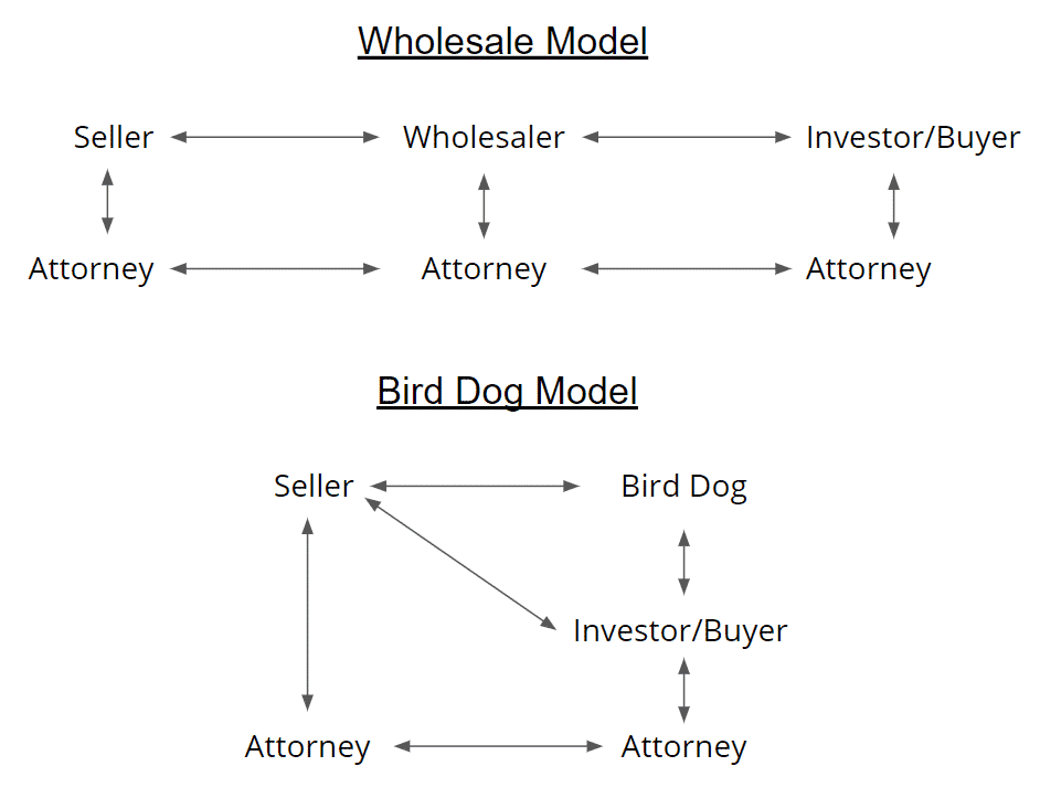 Whole sale - bird dog model